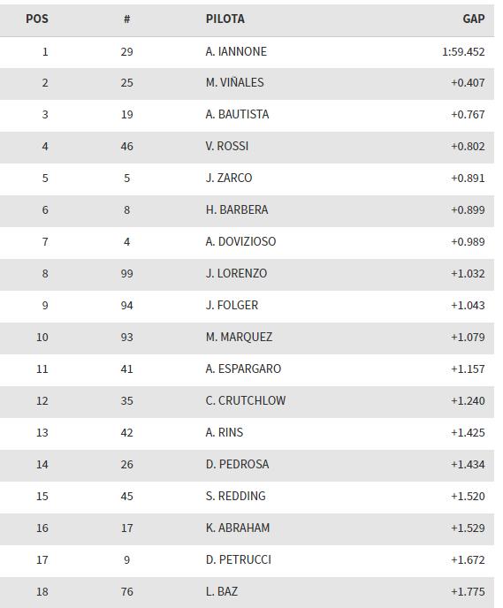 MotoGp, Iannone davanti a tutti nel test di Sepang, Rossi quarto