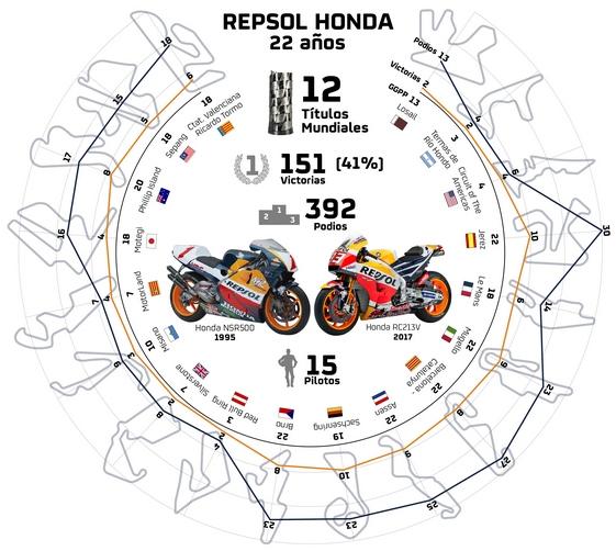 MotoGP: Una infografica per celebrare i 22 anni del binomio Honda Repsol