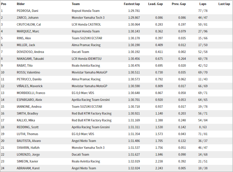 Test Thailandia Buriram Day 3 Chang International Circuit – I tempi finali