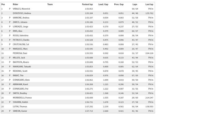 MotoGP Test IRTA Qatar Losail Day 1 – I tempi finali