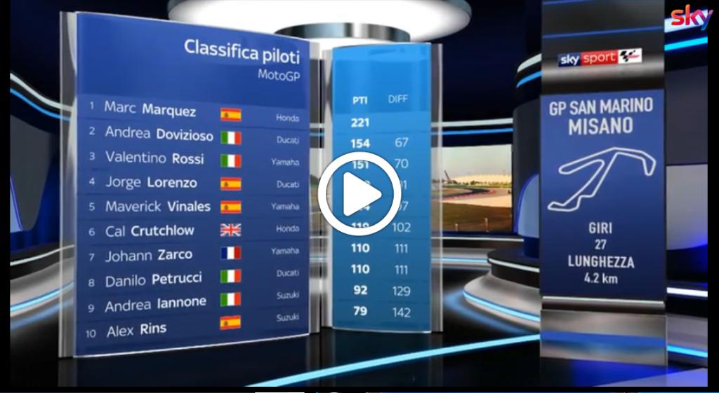 MotoGP | Tra Marquez e Dovizioso un distacco di 67 punti, quante possibilità di rimonta ci sono? [VIDEO]