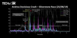 MotoGP | Crash Silverstone: Dovizioso ringrazia Alpinestars
