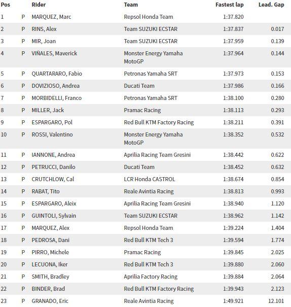 Test MotoGP Jerez Day 2 - I tempi