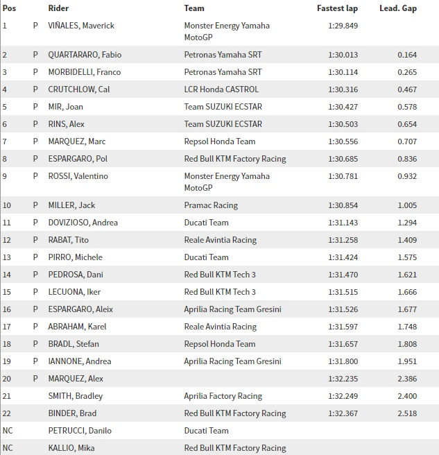 Test Valencia MotoGP Day 1 -I Tempi
