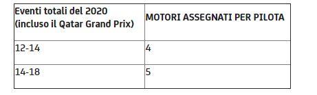 Assegnazione motori Moto3