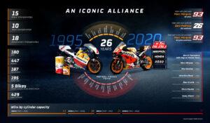 MotoGP | Continua la partnership tra Honda e Repsol